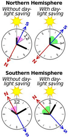Watch-Sun-As-Compass